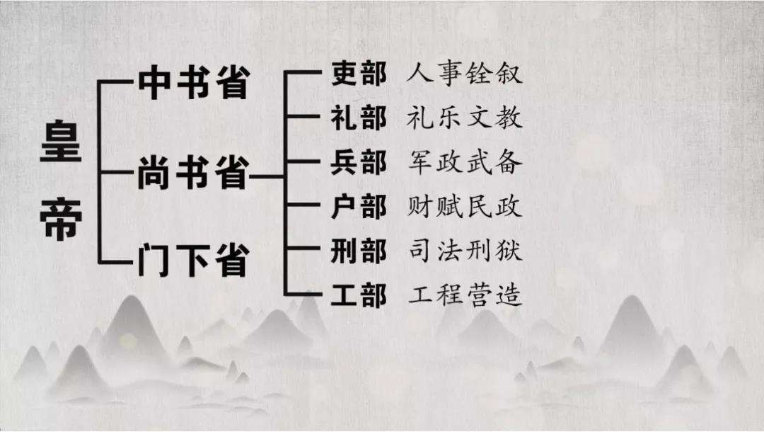 三分钟解读古代三省六部制,为什么这个部门地位最低,说不上话?